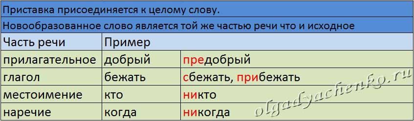 Приставочный способ словообразования