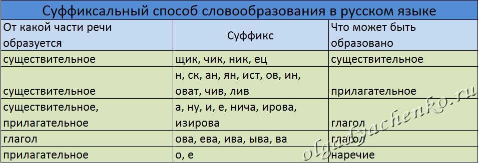 Суффиксальный способ словообразования в русском языке
