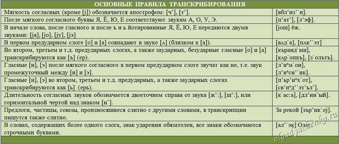 Правила транскрибирования текста