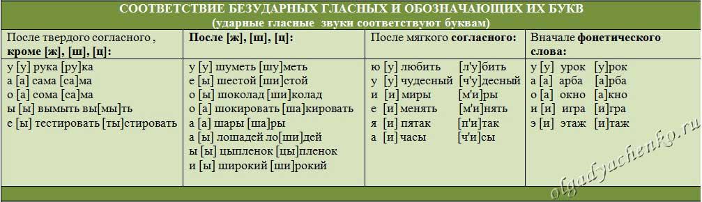 Соответствие безударных гласных и обозначающих их букв. Таблица