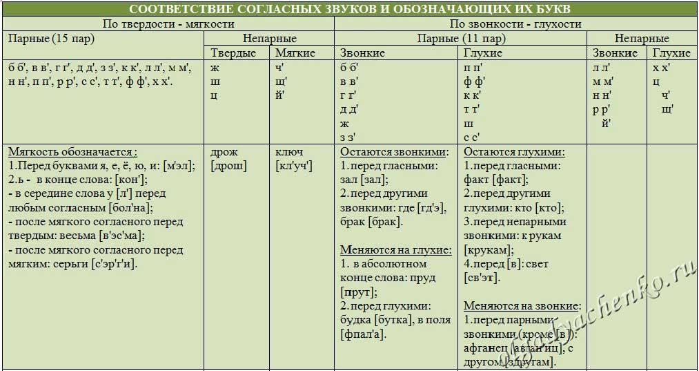 Соответствие согласных звуков и обозначающих их букв. Таблица 1
