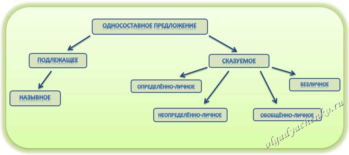 План-конспект урока русс.яз в 8 классе по теме типы односостовных прелложений