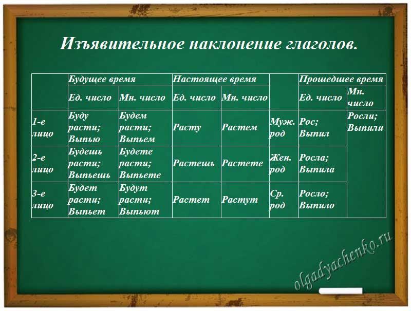 Изъявительное наклонение глаголов