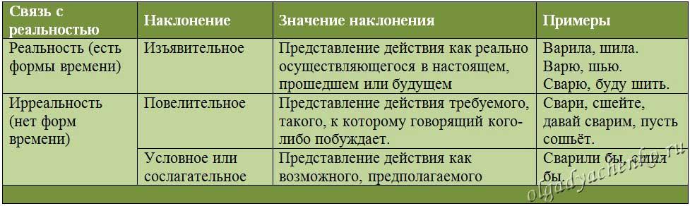 Наклонение глаголов. Таблица