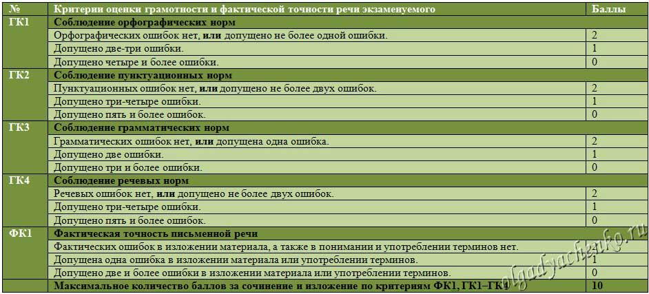 Критерии оценивания сжатого изложения. Таблица 2