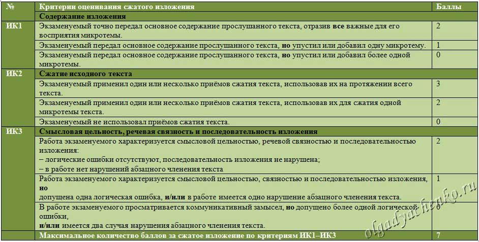 Критерии оценивания сжатого изложения таблица 1