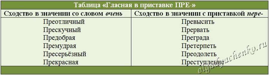 Правописание приставки ПРЕ-