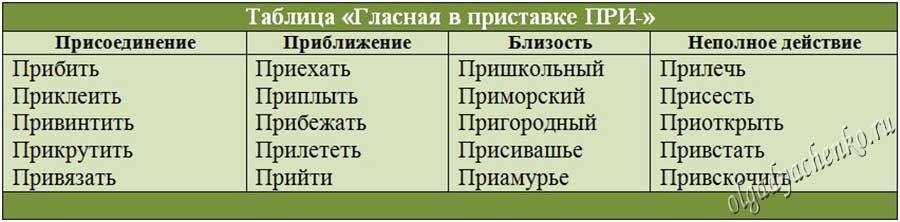Правописание приставки ПРИ-