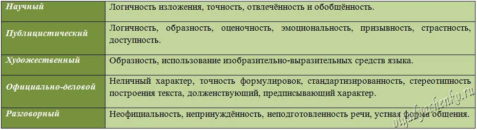 Стилистические особенности текста
