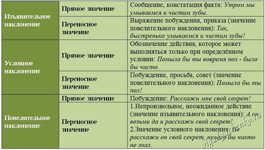 Употребление наклонений. Таблица 1