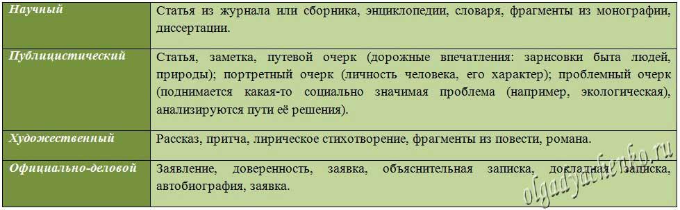 Жанровые особенности текста